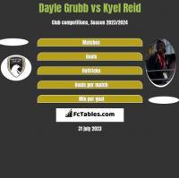 Dayle Grubb vs Kyel Reid h2h player stats