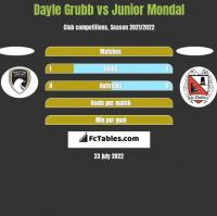 Dayle Grubb vs Junior Mondal h2h player stats