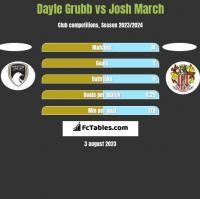 Dayle Grubb vs Josh March h2h player stats