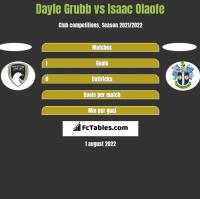 Dayle Grubb vs Isaac Olaofe h2h player stats