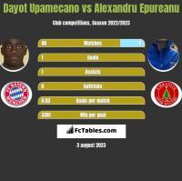 Dayot Upamecano vs Alexandru Epureanu h2h player stats