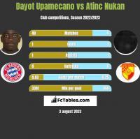 Dayot Upamecano vs Atinc Nukan h2h player stats