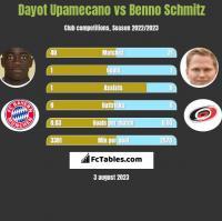 Dayot Upamecano vs Benno Schmitz h2h player stats