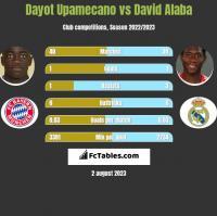 Dayot Upamecano vs David Alaba h2h player stats