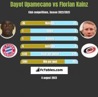 Dayot Upamecano vs Florian Kainz h2h player stats