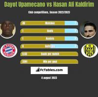 Dayot Upamecano vs Hasan Ali Kaldirim h2h player stats