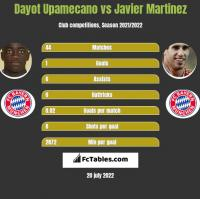 Dayot Upamecano vs Javier Martinez h2h player stats