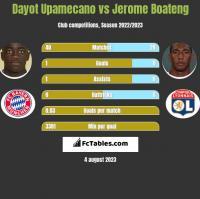 Dayot Upamecano vs Jerome Boateng h2h player stats