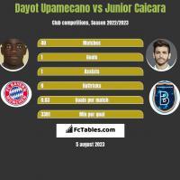 Dayot Upamecano vs Junior Caicara h2h player stats