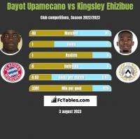 Dayot Upamecano vs Kingsley Ehizibue h2h player stats
