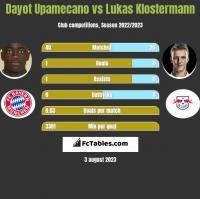 Dayot Upamecano vs Lukas Klostermann h2h player stats