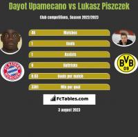 Dayot Upamecano vs Lukasz Piszczek h2h player stats