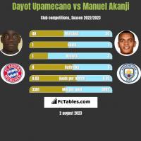 Dayot Upamecano vs Manuel Akanji h2h player stats