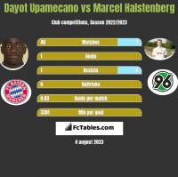 Dayot Upamecano vs Marcel Halstenberg h2h player stats