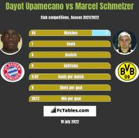 Dayot Upamecano vs Marcel Schmelzer h2h player stats