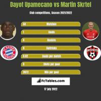 Dayot Upamecano vs Martin Skrtel h2h player stats