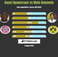 Dayot Upamecano vs Mats Hummels h2h player stats