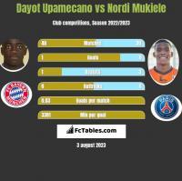Dayot Upamecano vs Nordi Mukiele h2h player stats