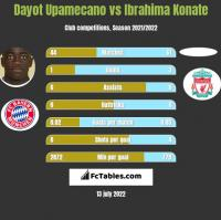 Dayot Upamecano vs Ibrahima Konate h2h player stats