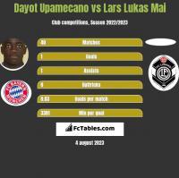Dayot Upamecano vs Lars Lukas Mai h2h player stats