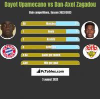 Dayot Upamecano vs Dan-Axel Zagadou h2h player stats