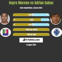 Dayro Moreno vs Adrian Cubas h2h player stats