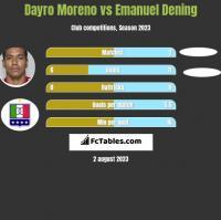 Dayro Moreno vs Emanuel Dening h2h player stats