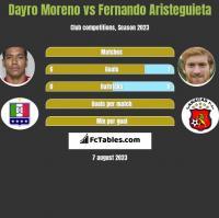 Dayro Moreno vs Fernando Aristeguieta h2h player stats