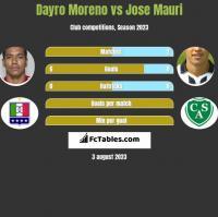 Dayro Moreno vs Jose Mauri h2h player stats