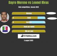 Dayro Moreno vs Leonel Rivas h2h player stats