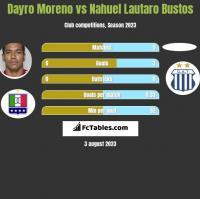 Dayro Moreno vs Nahuel Lautaro Bustos h2h player stats