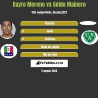 Dayro Moreno vs Guido Mainero h2h player stats