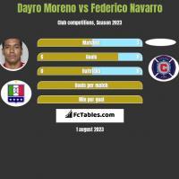 Dayro Moreno vs Federico Navarro h2h player stats