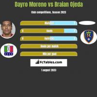 Dayro Moreno vs Braian Ojeda h2h player stats