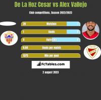 De La Hoz Cesar vs Alex Vallejo h2h player stats