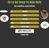 De La Hoz Cesar vs Ante Coric h2h player stats