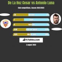 De La Hoz Cesar vs Antonio Luna h2h player stats