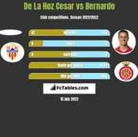 De La Hoz Cesar vs Bernardo h2h player stats