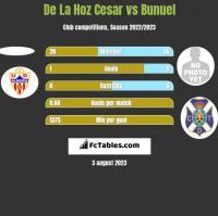 De La Hoz Cesar vs Bunuel h2h player stats
