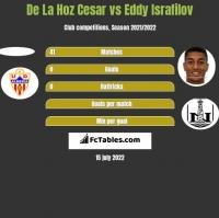 De La Hoz Cesar vs Eddy Israfilov h2h player stats