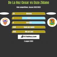 De La Hoz Cesar vs Enzo Zidane h2h player stats
