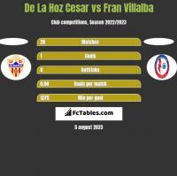 De La Hoz Cesar vs Fran Villalba h2h player stats