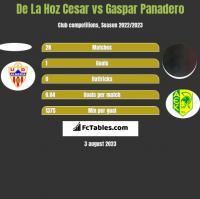 De La Hoz Cesar vs Gaspar Panadero h2h player stats