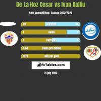 De La Hoz Cesar vs Ivan Balliu h2h player stats
