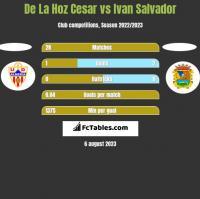De La Hoz Cesar vs Ivan Salvador h2h player stats