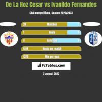 De La Hoz Cesar vs Ivanildo Fernandes h2h player stats