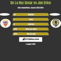 De La Hoz Cesar vs Jon Erice h2h player stats