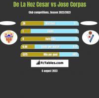 De La Hoz Cesar vs Jose Corpas h2h player stats
