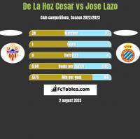 De La Hoz Cesar vs Jose Lazo h2h player stats