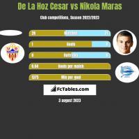 De La Hoz Cesar vs Nikola Maras h2h player stats